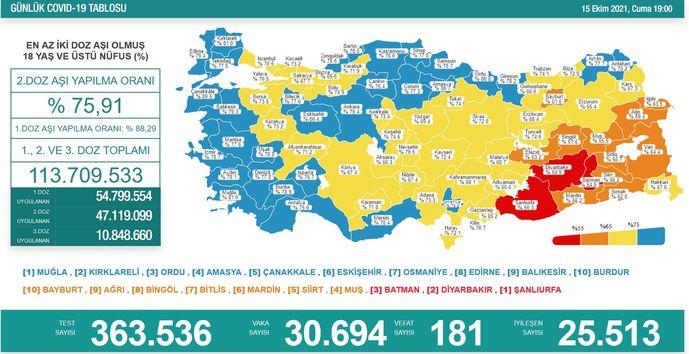 Koronavirüs salgınında yeni vaka sayısı 30 bin 694