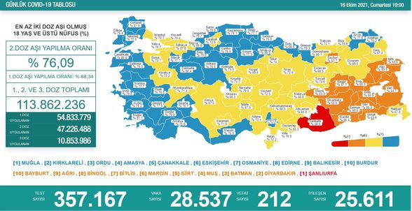Koronavirüs salgınında yeni vaka sayısı 28 bin 537