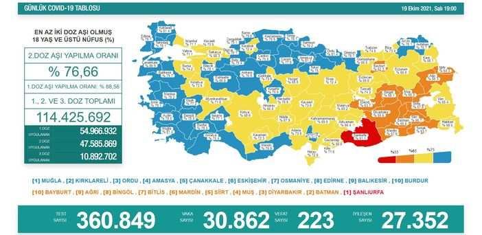 Koronavirüs salgınında yeni vaka sayısı 30 bin 862