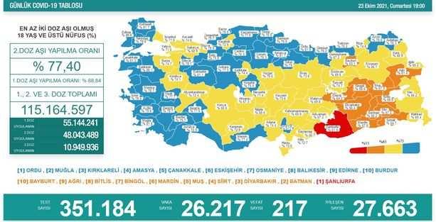 Koronavirüs salgınında yeni vaka sayısı 26 bin 217