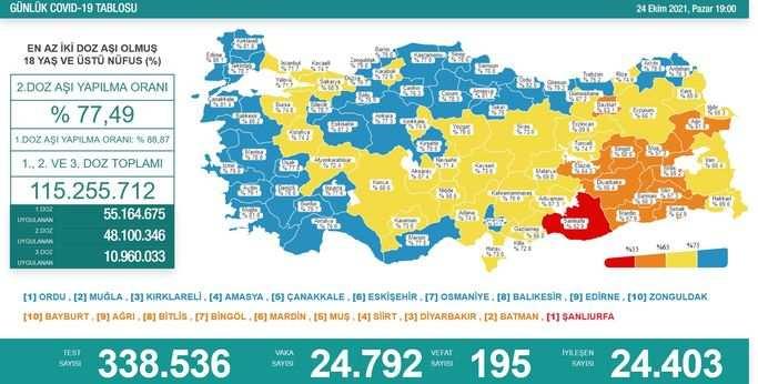 Koronavirüs salgınında yeni vaka sayısı 24 bin 792