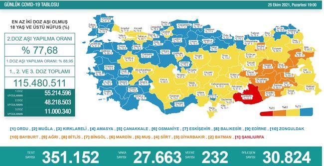 Koronavirüs salgınında yeni vaka sayısı 27 bin 663