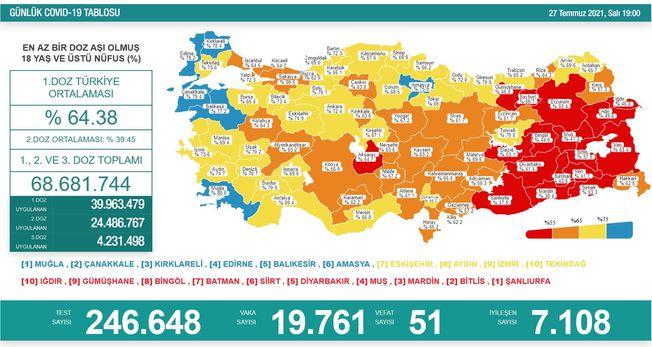 Koronavirüs salgınında yeni vaka sayısı 19 bin 761