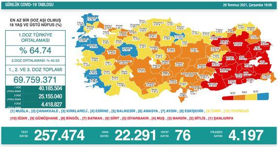 Koronavirüs salgınında yeni vaka sayısı 22 bin 291