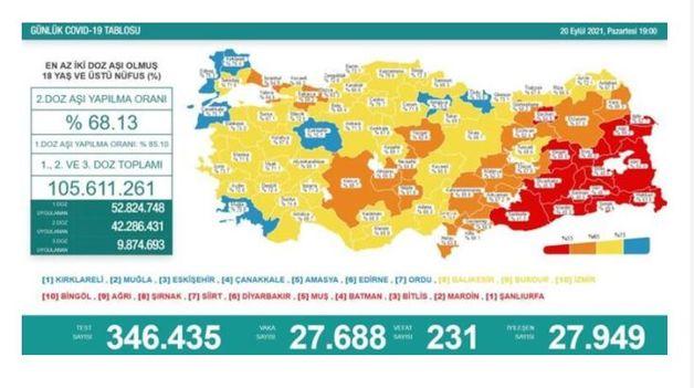 Koronavirüs salgınında yeni vaka sayısı  27 bin 688