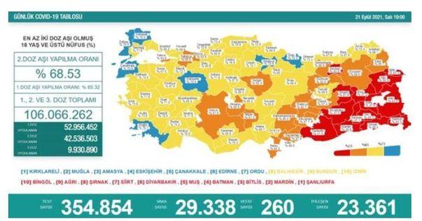 Koronavirüs salgınında yeni vaka sayısı  29 bin 338