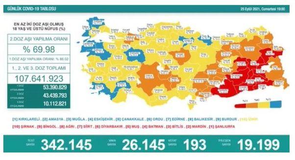 Koronavirüs salgınında yeni vaka sayısı 26 bin 145