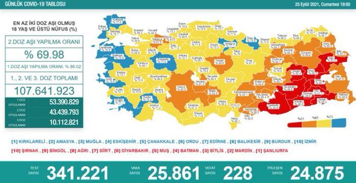 Koronavirüs salgınında yeni vaka sayısı 25 bin 861