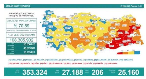 Koronavirüs salgınında yeni vaka sayısı 27 bin 188